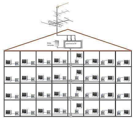 Установка ТВ антенны на крыше много квартирного дома в Кисловодске